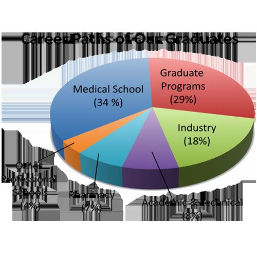 500 level courses undergraduate